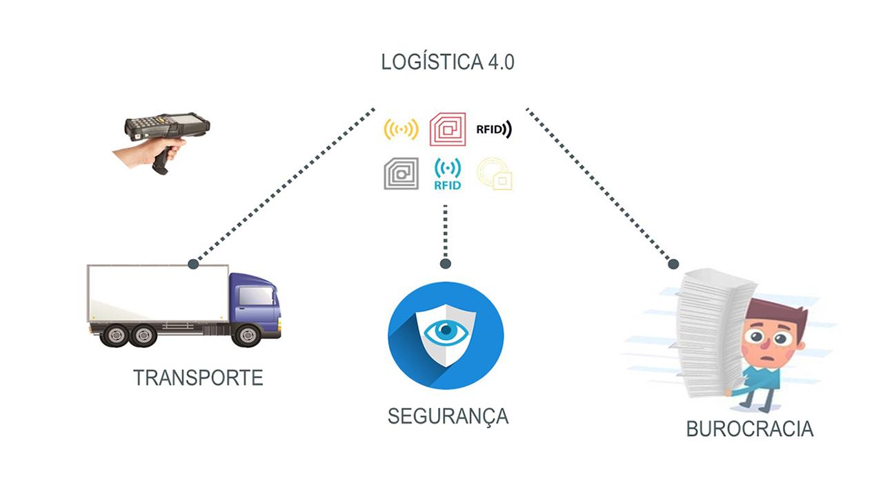Totvs Log 237 Stica 4 0 Transporte Moderno